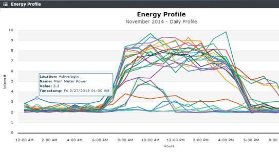 Energy Profile
